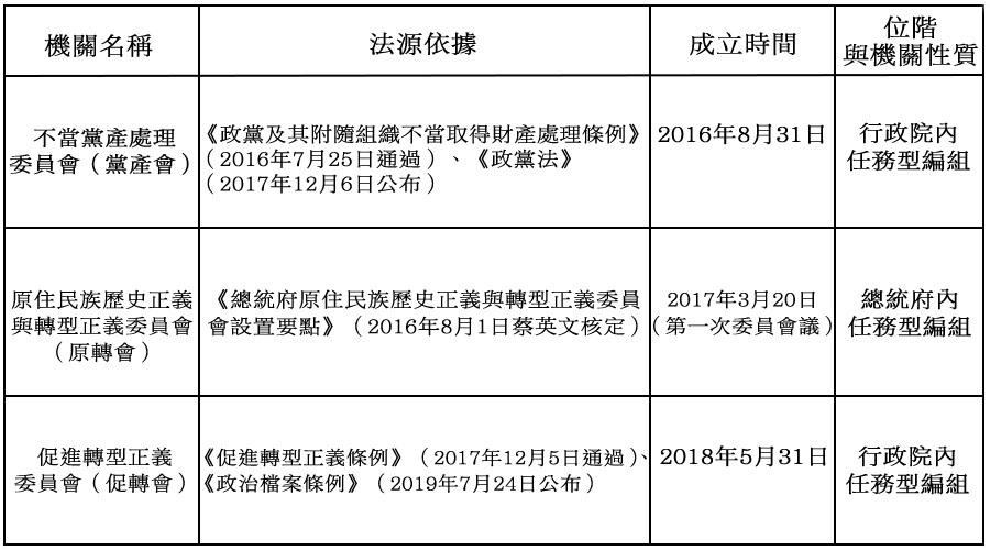 此表為民進黨上台後,於2016年至2019年間,為一步步剷除其島內的敵對政黨──國民黨,並且處心積慮包庇歷史上曾戕害臺灣人民最慘烈的日本殖民政府,來達到臺獨的政治目的所量身制定法規與條例。