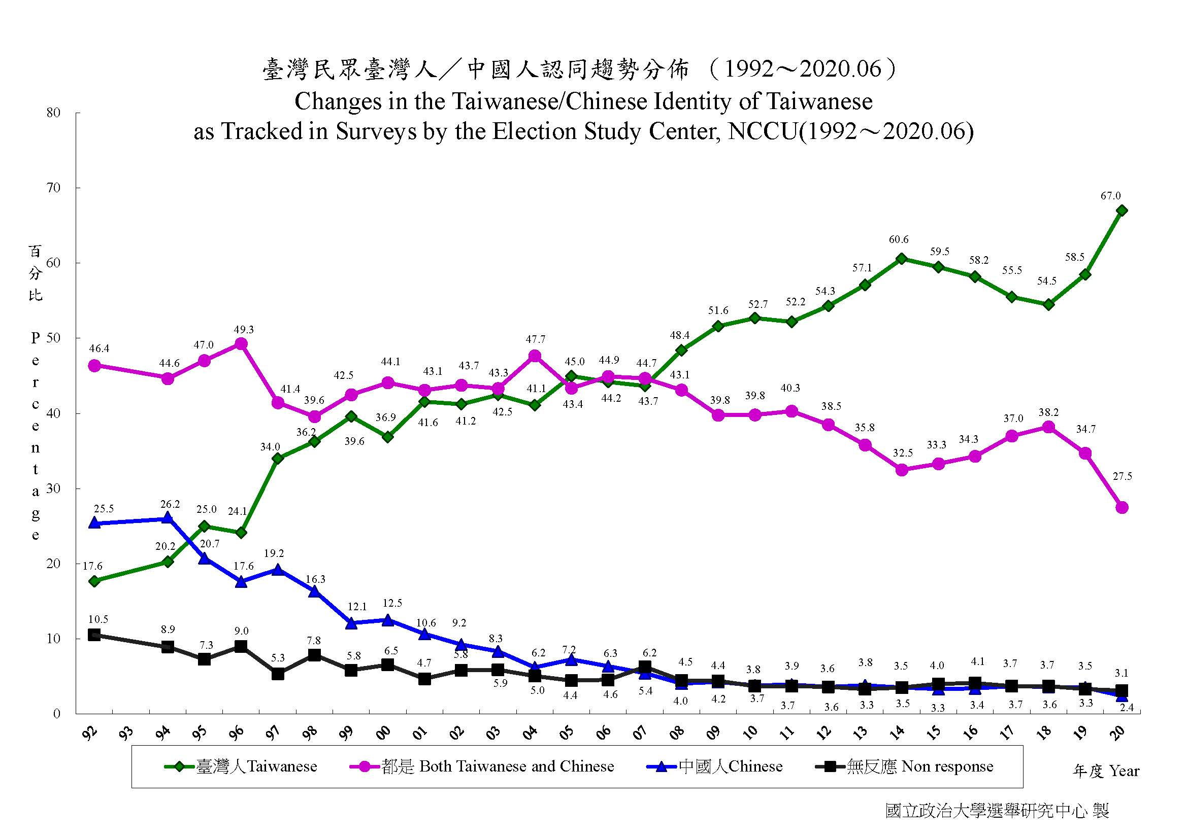 根據政治大學選研中心1996年和2020年的民調,在國族認同方面,自認是臺灣人(但不是中國人)的比率,從24.1%上升到67%;自認是(非臺灣人的)中國人的比率,從17.6%降到2.4%;自認是廣義中國人(包含自認「是臺灣人也是中國人」)的比率,從66.9%降到29.9%。(資料擷取自:政治大學選舉研究中心)