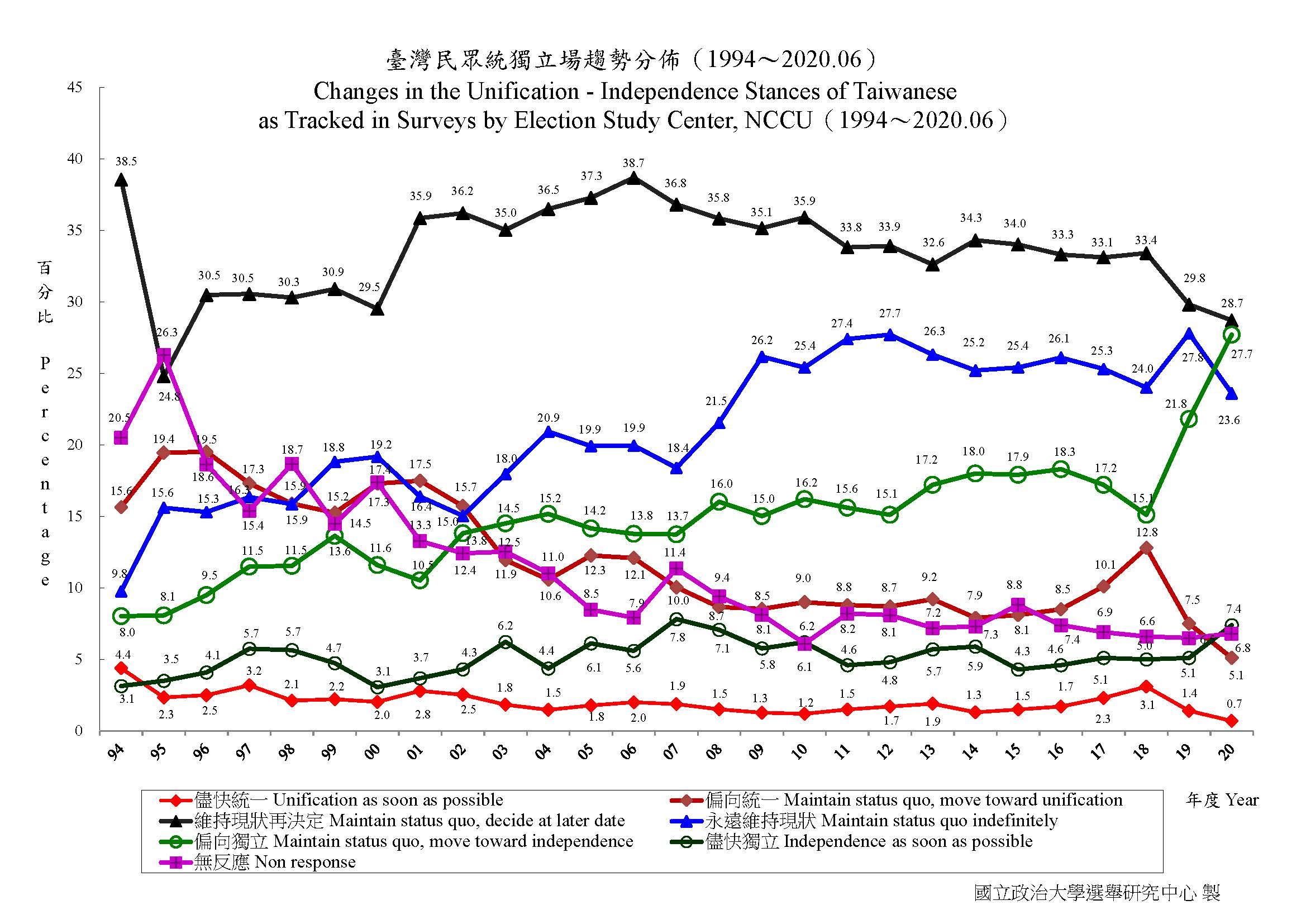 政治大學選研中心在1996年和2020年的統獨立場民調顯示,主張臺獨者(含「儘快獨立」和「偏向獨立」)從13.6%上升到35.1%;主張獨臺者(含「維持現狀」和「永遠維持現狀」)從45.8%上升到52.3%;主張統一者(含「儘快統一」和「偏向統一」)從22%降為5.8%。(資料擷取自:政治大學選舉研究中心)