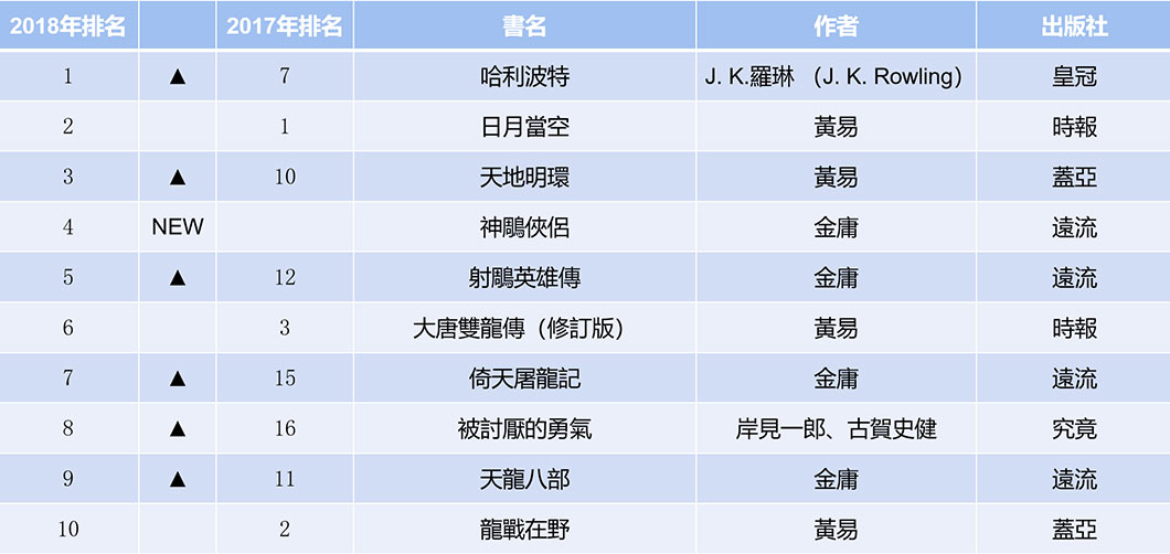 根據2018年島內各級學校圖書館及公共圖書館的營運統計,國家圖書館彙整出該年度最受歡迎圖書的排行榜。(參見國家圖書館,《107年臺灣閱讀風貌及全民閱讀力年度報告》,2019年,頁13。)