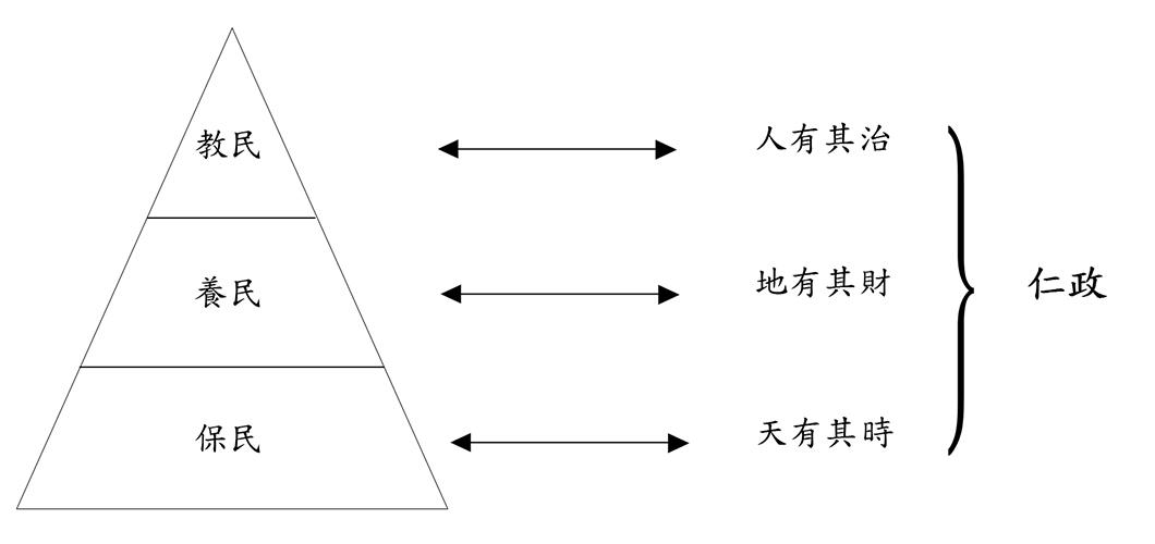 在儒家思想中,三民主義和三才之道相對應,為中國傳統民本思想,是中國傳統對執政者的期望。若執政者實踐儒家的三民主義、三才之道即為儒家所稱的「仁政」。