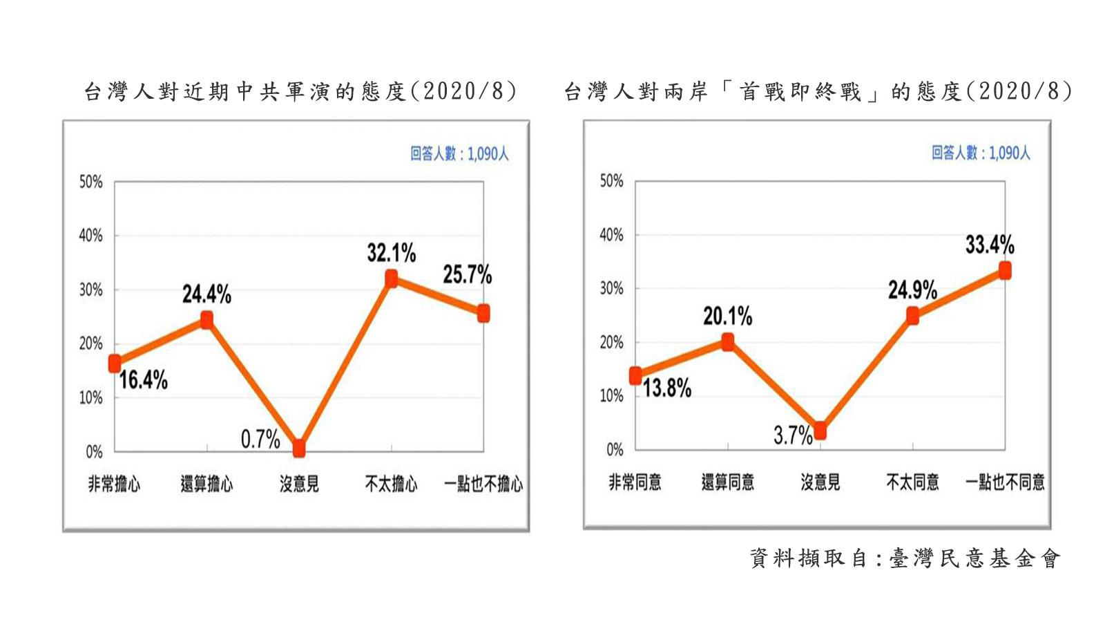 據2020年8月24日臺灣民意基金會發表的民調,57.8%的臺灣民眾不擔心兩岸爆發戰爭(含「不太擔心」和「一點也不擔心」),58.3%的臺灣民眾不同意「首戰即終戰」(含「不太同意」和「一點也不同意」)。(資料擷取自:臺灣民調基金會)