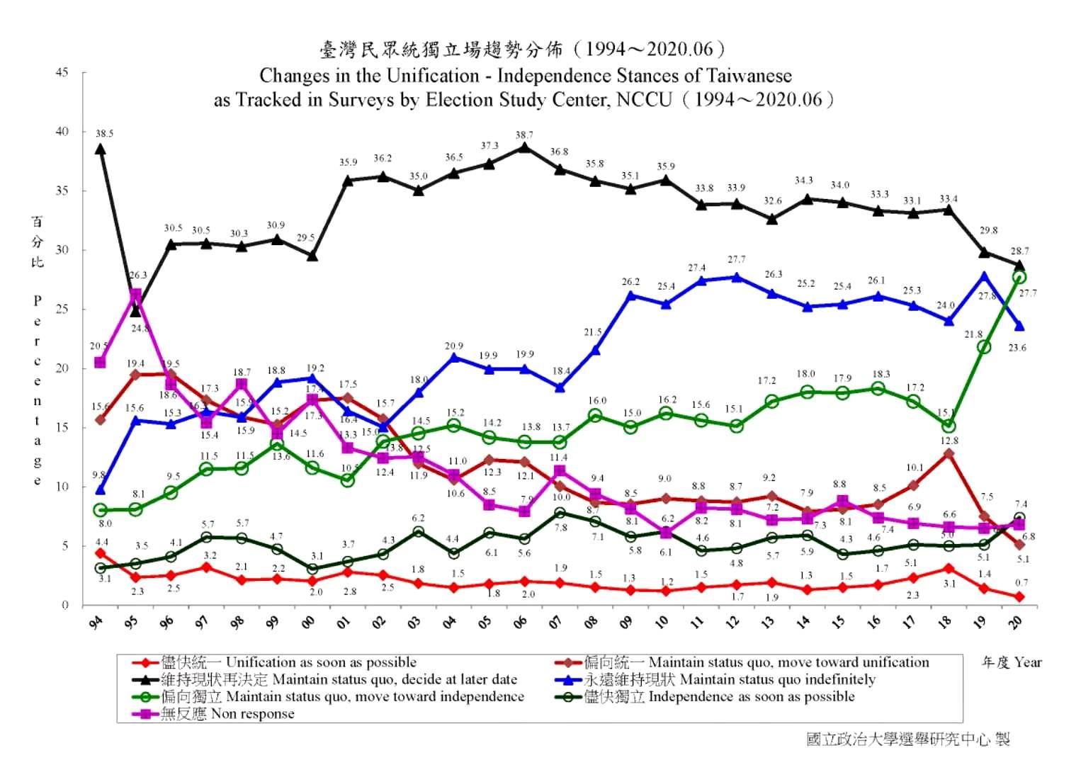 根據政大選研中心2020年6月的民調,臺灣人口組成中,主張統一者僅有5.8%(包含「儘快統一」的0.7%和「偏向統一」的5.1%)。