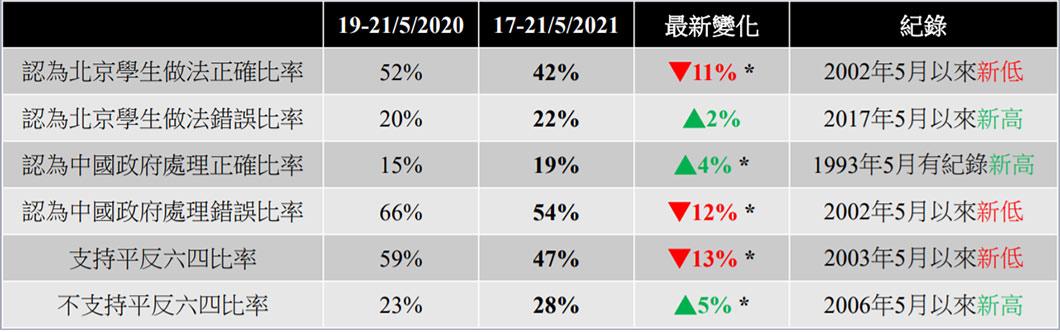 根據香港民意研究所於2021年6月1日發布的「六四事件週年調查」報告,香港市民「認為北京學生做法正確比率」、「認為中國政府處理錯誤比率」及「支持平反六四比率」均降至有紀錄以來歷史新低;此外,「認為應該解散支聯會的被訪者比率」亦為1993年5月有紀錄新高。